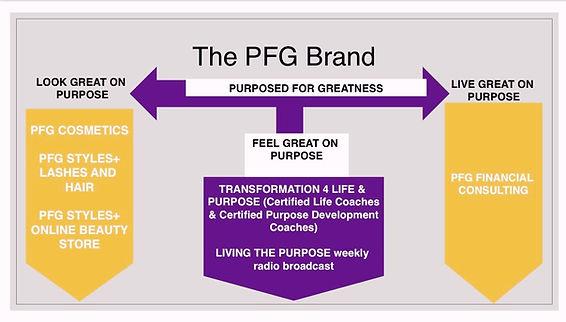 The PFG Brand