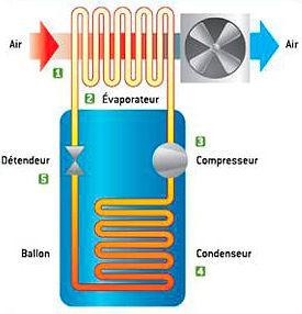 aer49-ballon-thermodynamique-fonctionnem