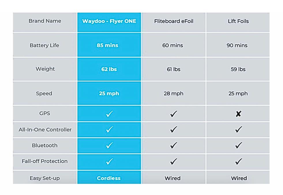 dji waydoo vs lift and fliteboard.png