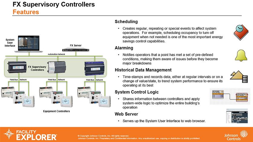 FX Supervisory Controller Diagram.PNG