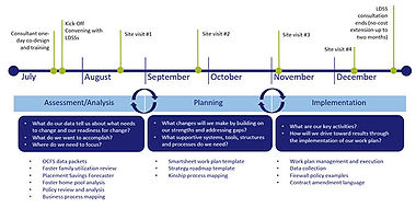 Family First Readiness support timeline