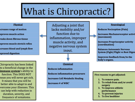 What in the world is Chiropractic?