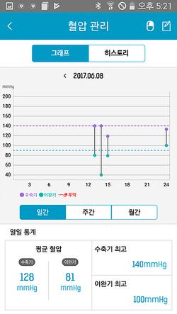 SK하이닉스 라이프검진 혈압 차트