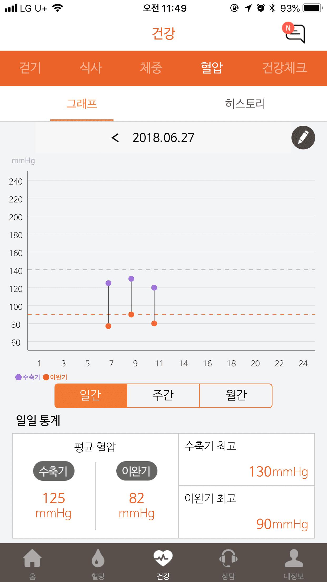 당뇨케어 혈압수치 차트