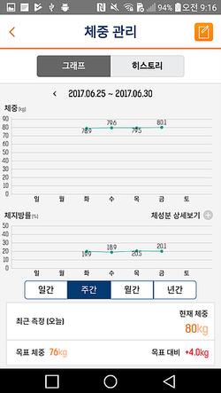 INGLifeCare 체중관리 차트
