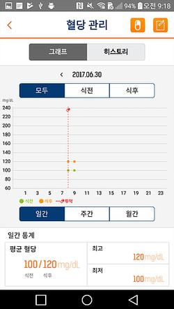 INGLifeCare 혈당관리 차트