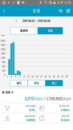 SK하이닉스 라이프검진 운동 차트