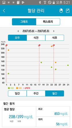 SK하이닉스 라이프검진 혈당 차트