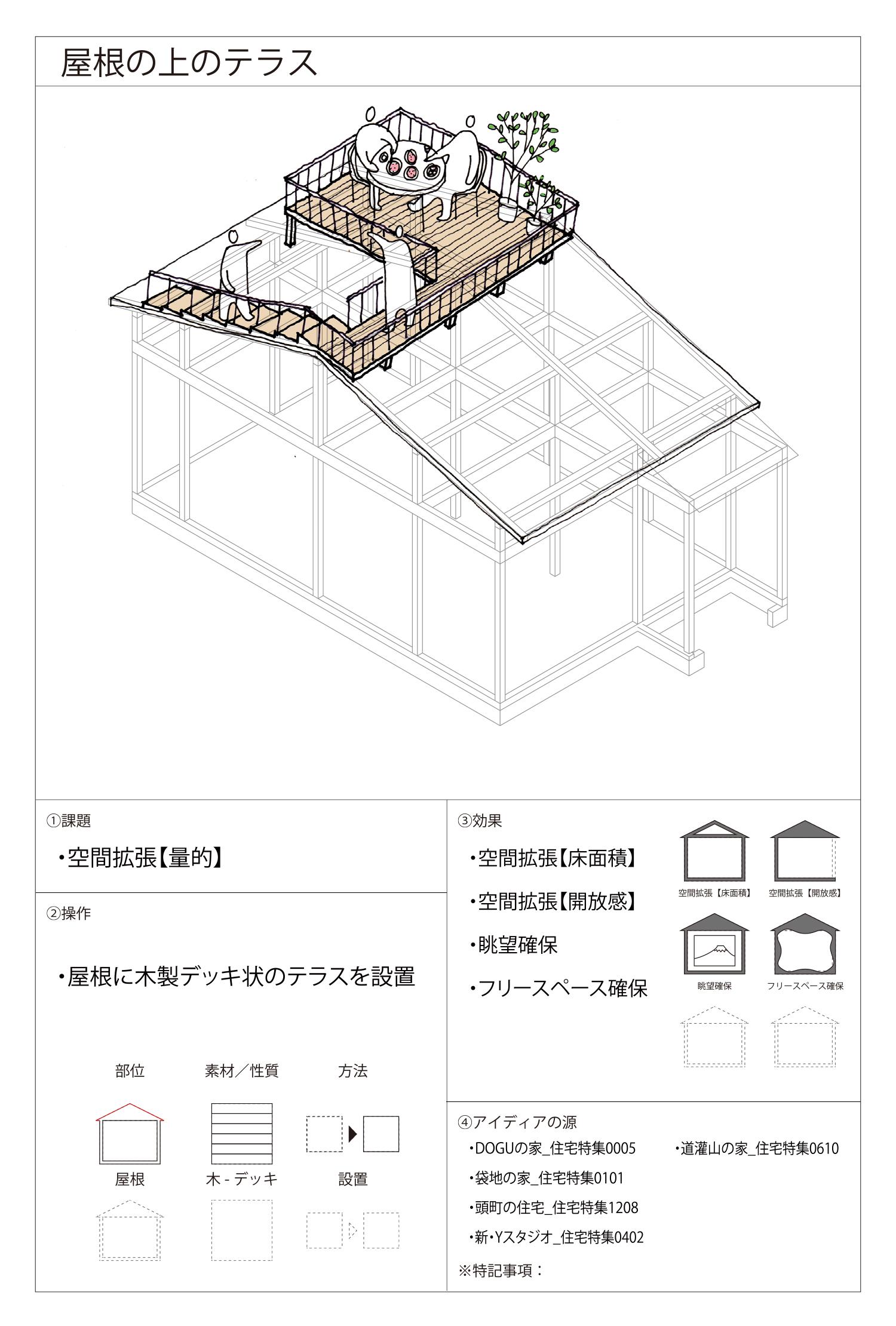 屋根の上のテラス_アイディアの種