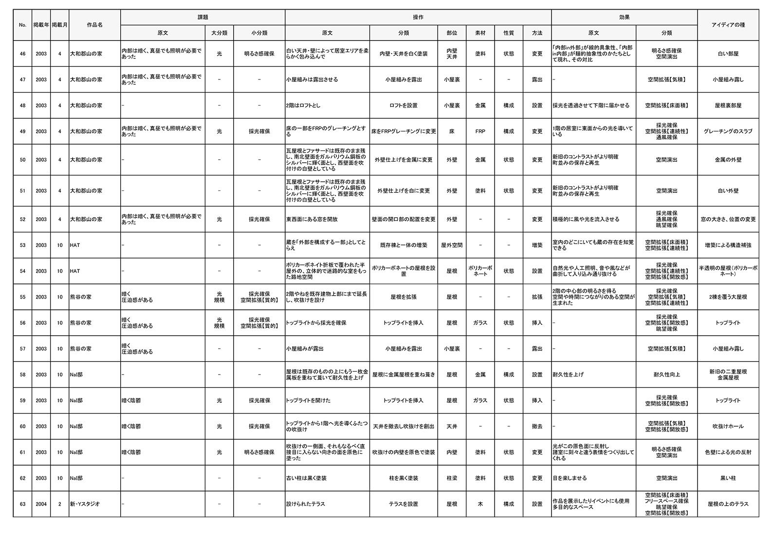 アイディアの源(分析シート)_-4