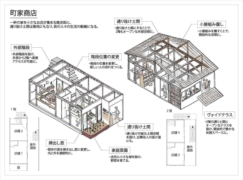 町家商店_ユニットモデル