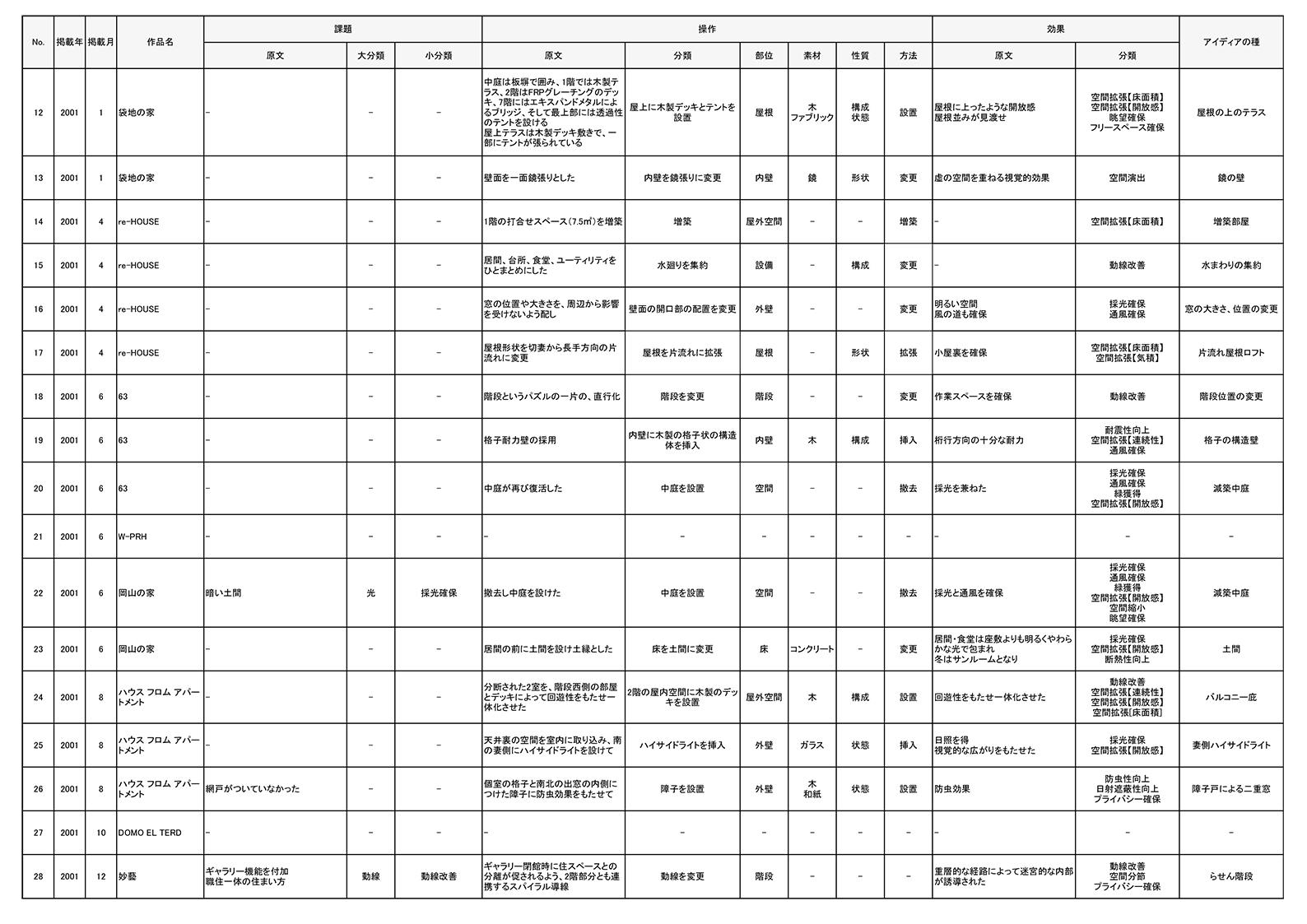 アイディアの源(分析シート)_-2