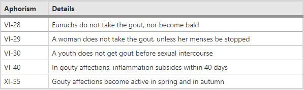 Five aphorisms of Hippocrates on gout