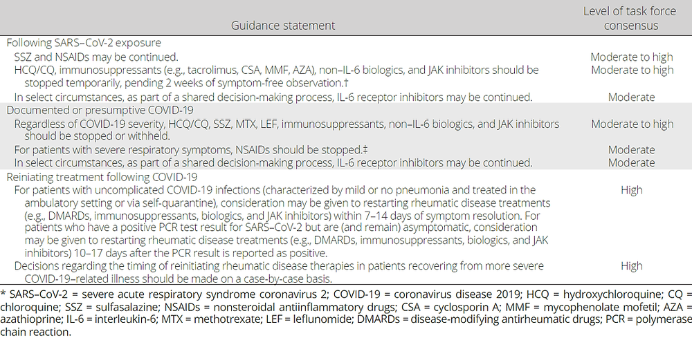 Guidance for the treatment of rheumatic disease following known SARS–CoV-2 exposure and in the context of active or presumptive COVID-19