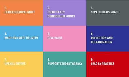 ACAN Education Toolkit Themes