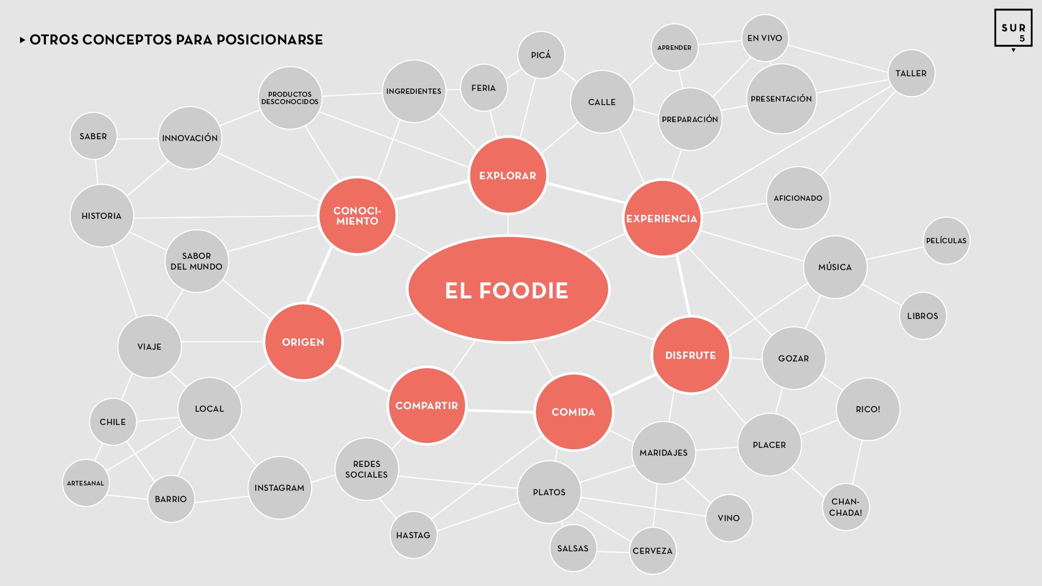 Pres Foodies design aprobada5