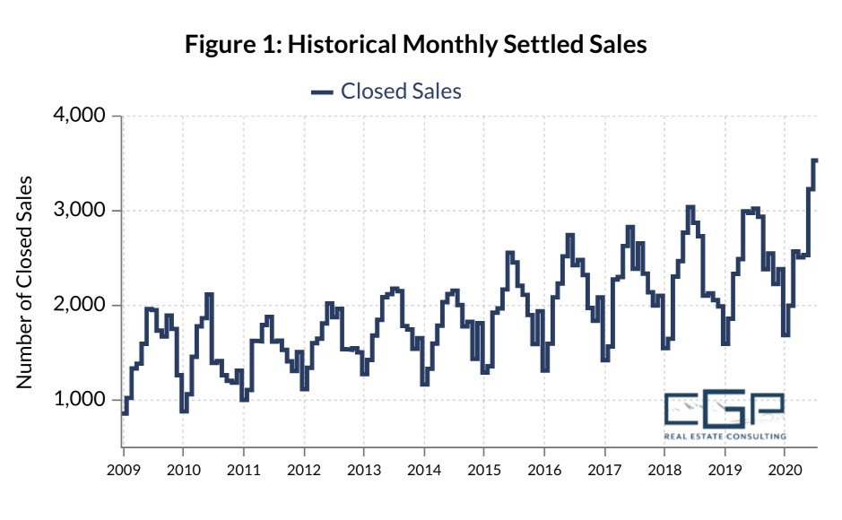 Graph of Hampton Roads historical housing demand and monthly settled sales as of 2020.