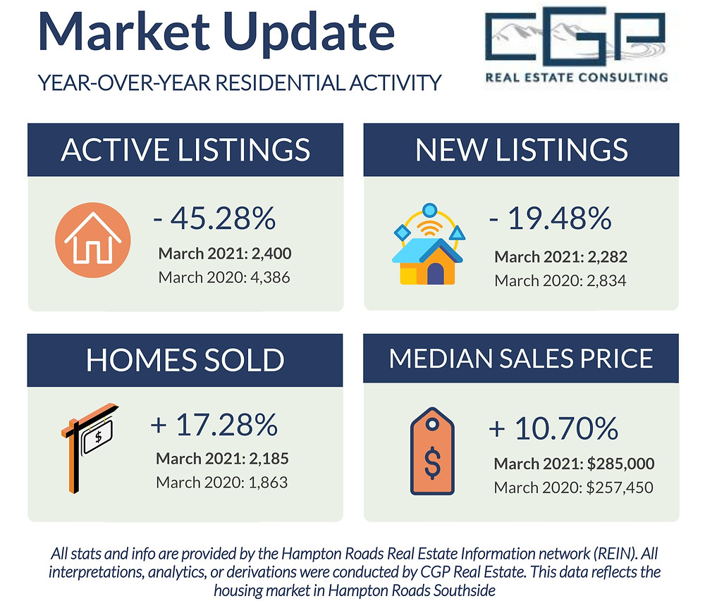 March 2021 Housing Market Update in Hampton Roads