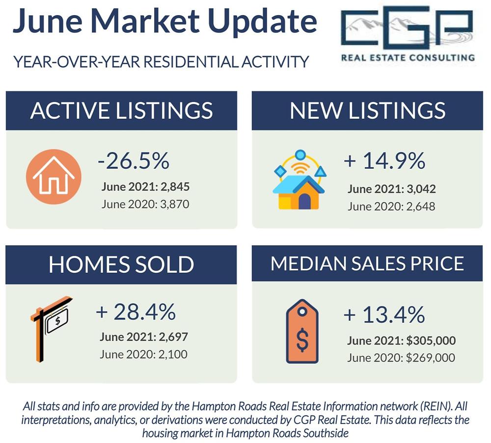 June 2021 Housing Market Update in Hampton Roads