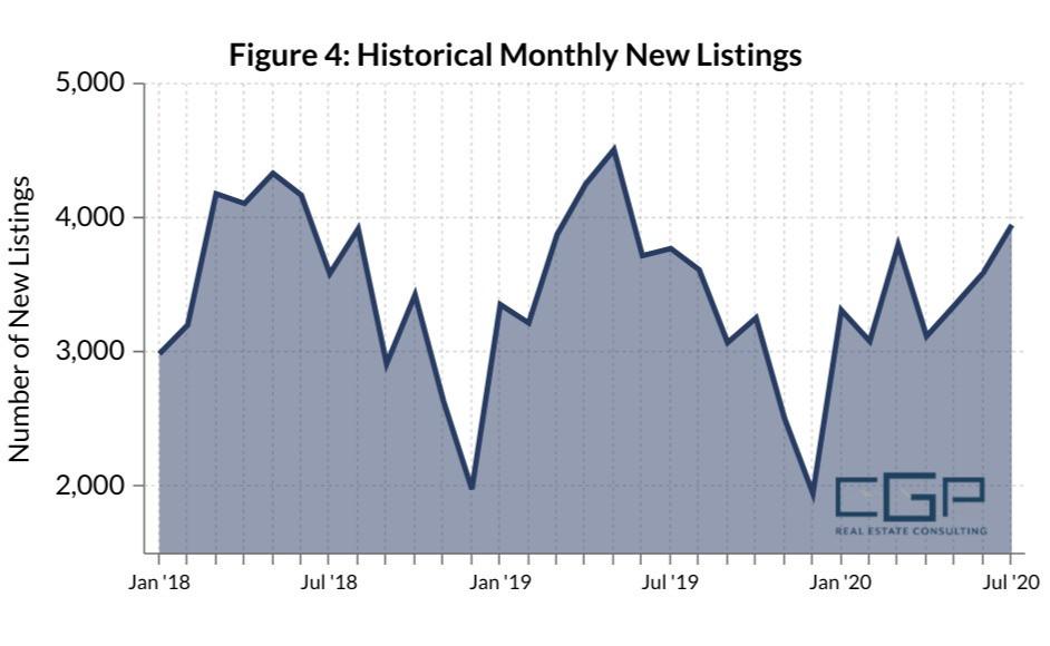 New Real Estate Listing Trends Graph 2018-2020 Hampton Roads