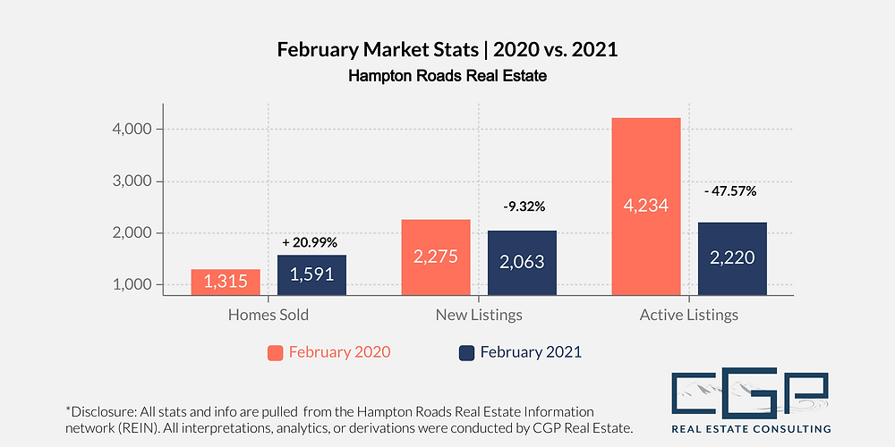 February 2021 Housing Market Update in Hampton Roads