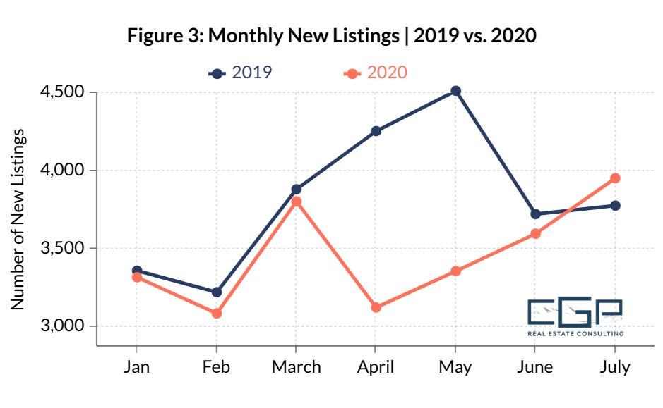 New Real Estate Listings Graph 2019-2020 Hampton Roads