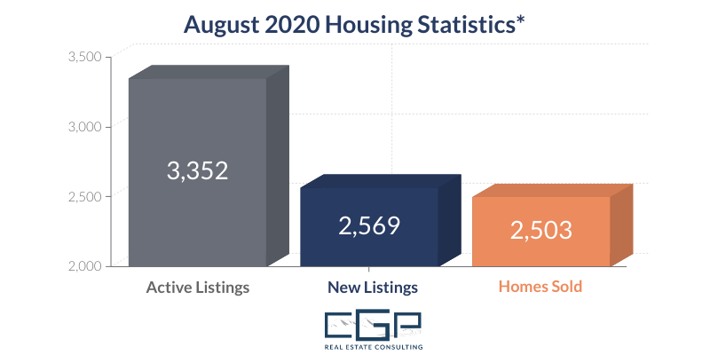 Bar graph of total active listings, new listings, and homes sold in Hampton Roads August 2020.