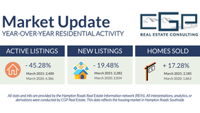 March 2021 Housing Market Trends | Hampton Roads Real Estate