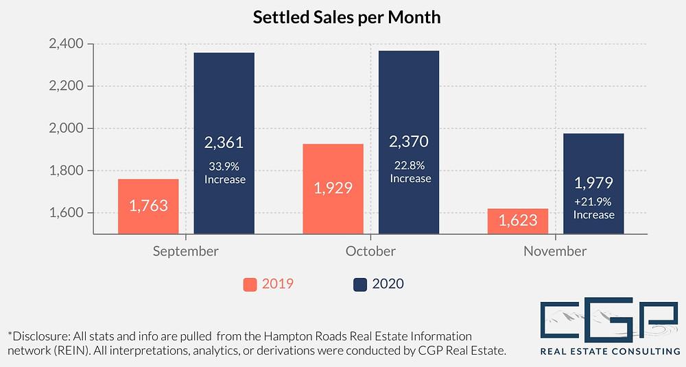 4th Quarter 2020 Settled Sales Hampton Roads Housing Market