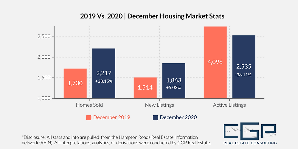 December 2020 Housing Market Update in Hampton Roads