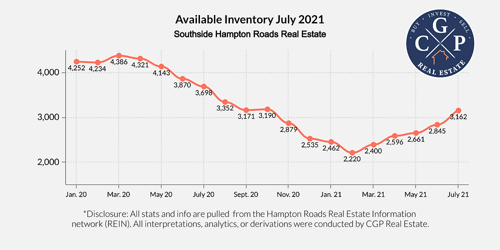 Active residential real estate inventory on the Southside of Hampton Roads as of July 2021.
