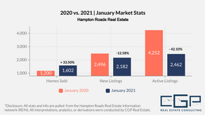January 2021 Housing Market Trends| Hampton Roads Real Estate