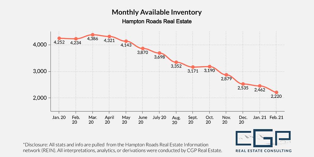 Available housing inventory in Hampton Roads is at an all-time low.