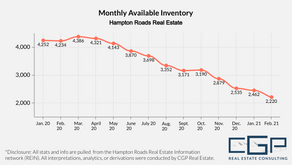 February 2021 Housing Market Trends| Hampton Roads Real Estate