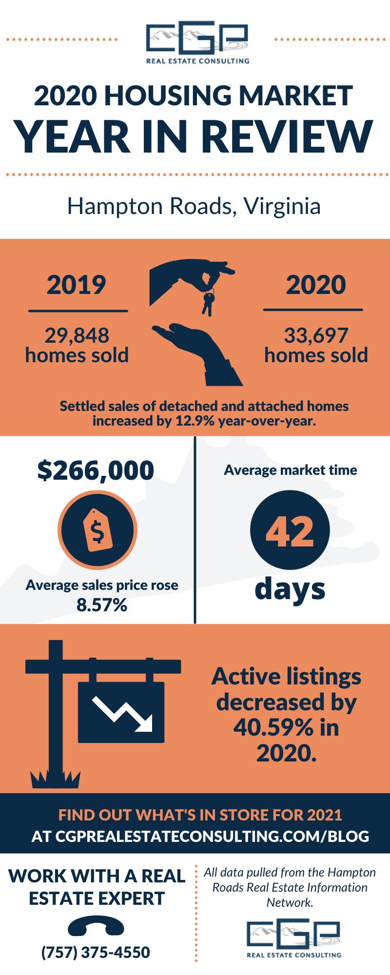 2020 Hampton Roads housing market highlights infographic.