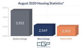 Hampton Roads Housing Statistics: August 2020