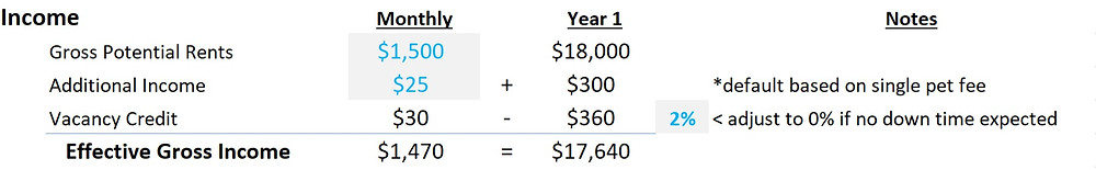 """Calculating gross rental property income using CGP Real Estate Consulting's """"cash-flow rental property calculator""""."""