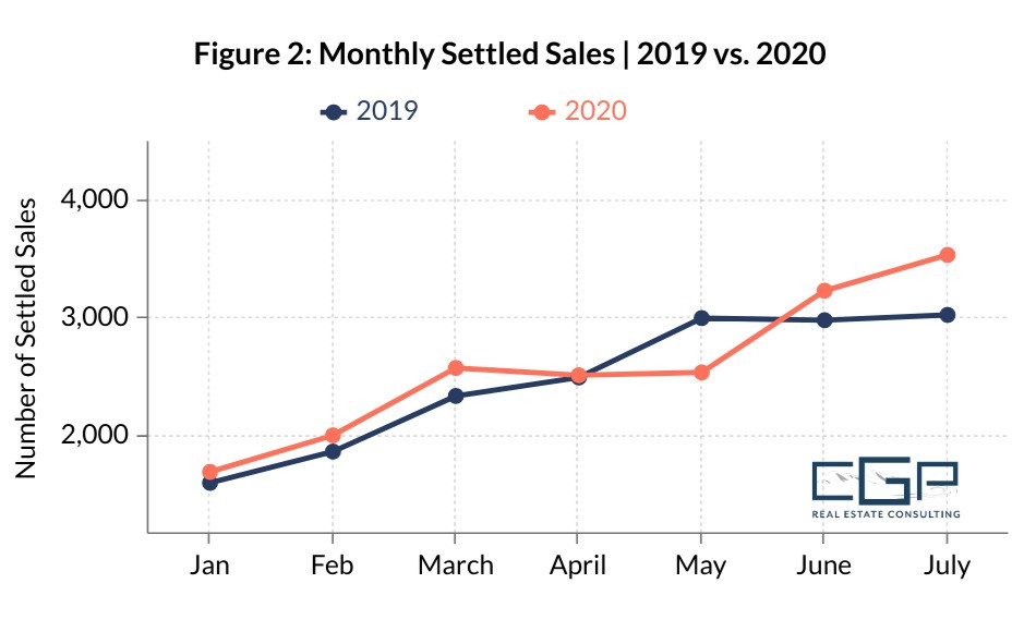 Monthly Homes Sold 2020 Hampton Roads Real Estate Market