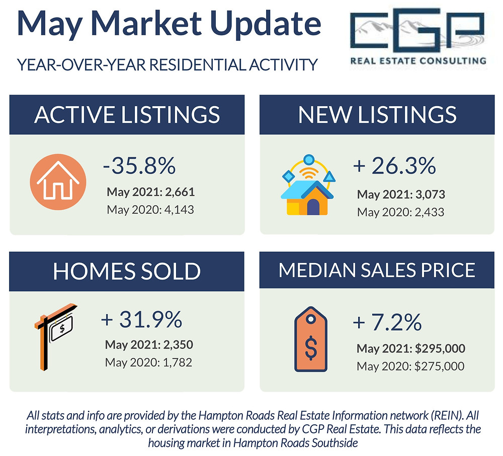 May 2021 Housing Market Update in Hampton Roads
