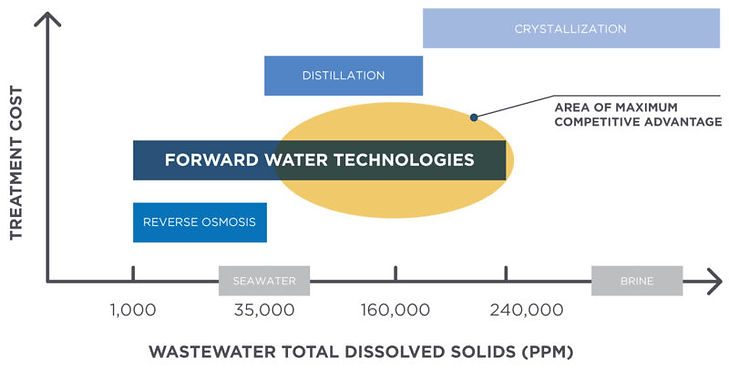 WasteWater Total Dissolved Solids.jpg