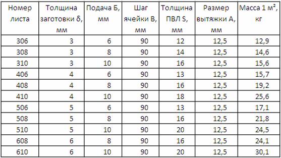 Вес листа ПВЛ