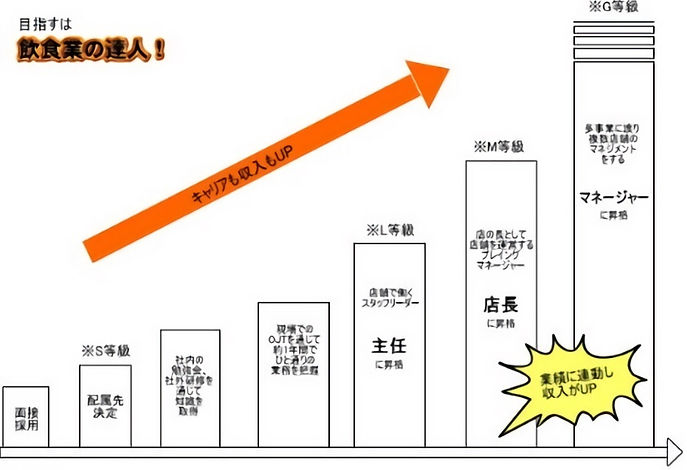 香川フードサービス|キャリアアップ