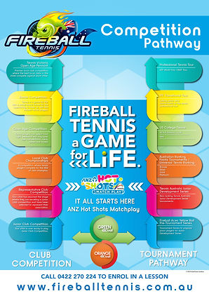 Fireball Tennis Academy - Melbourne Tennis Lessons - Tennis Competition Pathway