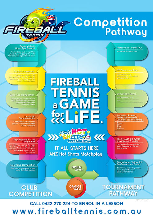 FIREBALL Competition Pathway, Melbourne Tennis Lessons - Yallambie Tennis Lessons - Montmorency Tennis Lessons - Greythorn Park, Tennis Lessons, tennis coaching, tennis lessons near me, private tennis lessons, tennis coaching balwyn, tennis lessons for kids, tennis coaching near me, tennis for kids, tennis lessons for kids, tennis academy, tennis academies near me, group tennis lessons, best tennis coach near me, COVID-safe tennis lessons, COVID-Safe Tennis Coaching, tennis match, hot shots tennis, shot shots match play, tennis match play