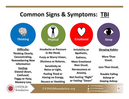 Common Signs & Symptoms of TBI