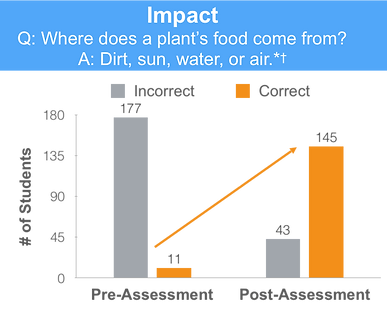 Impact_graph.png