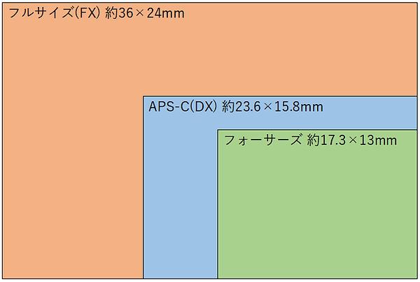 撮像素子のサイズ.PNG