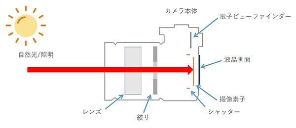 ミラーレス一眼構造.PNG