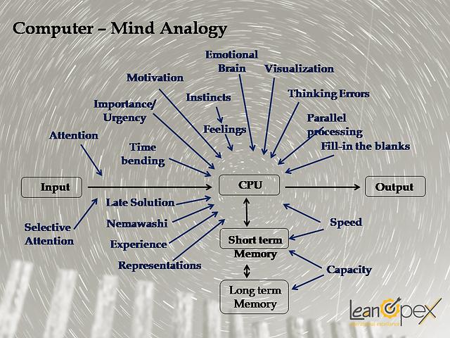 computer mind analogy.png