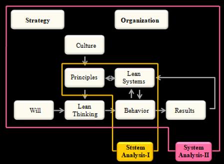 OPEX System Analysis